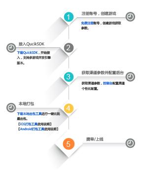 QuickSDK接入流程